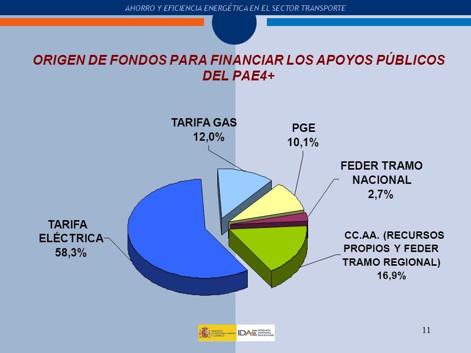ORIGEN DE FONDOS PARA FINANCIAR LOS APOYOS PÚBLICOS DEL PAE4+