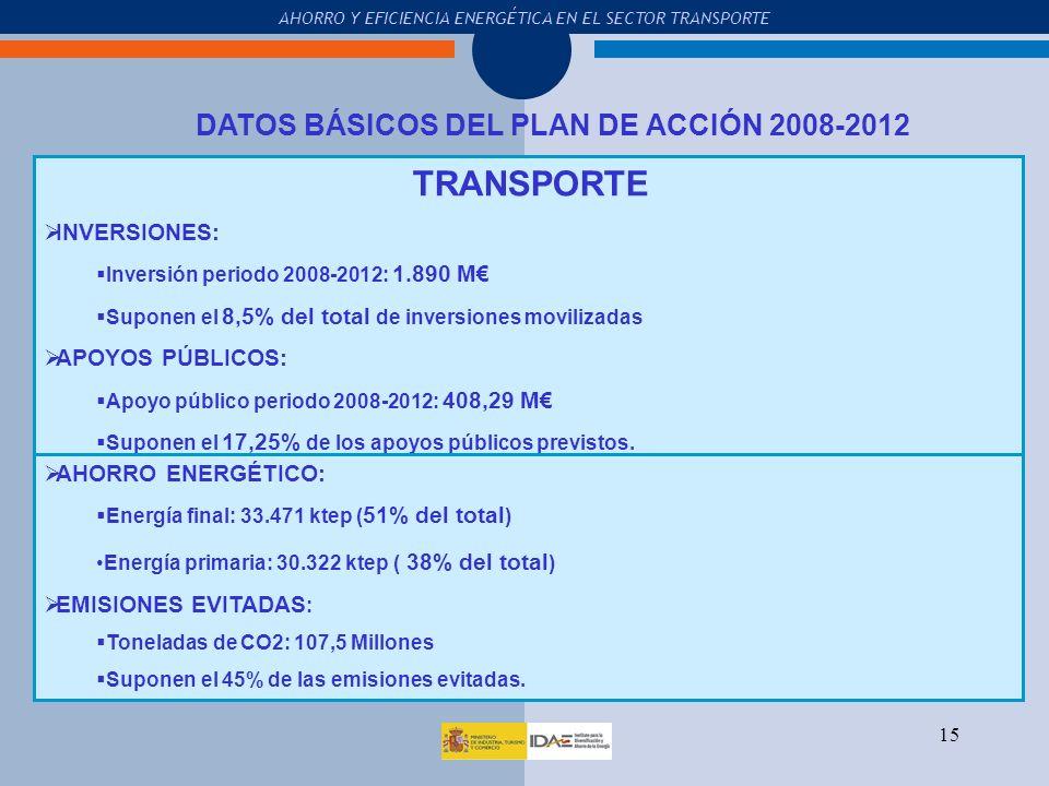 DATOS BÁSICOS DEL PLAN DE ACCIÓN 2008-2012
