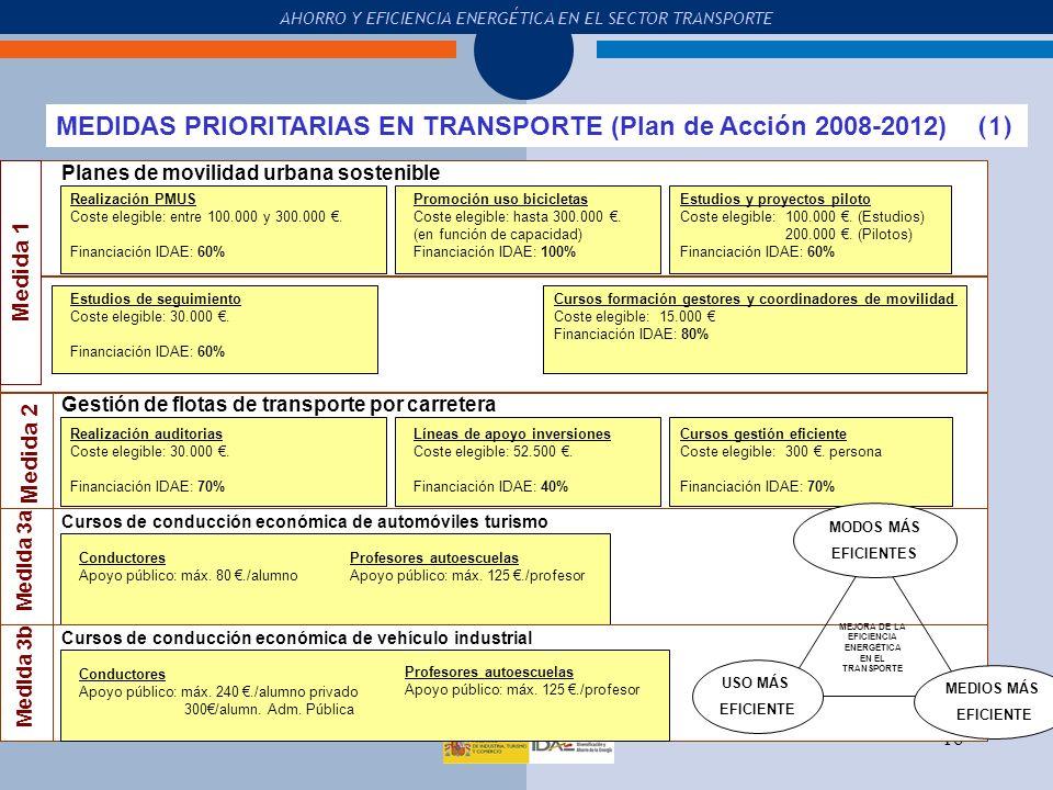 MEJORA DE LA EFICIENCIA ENERGÉTICA EN EL TRANSPORTE