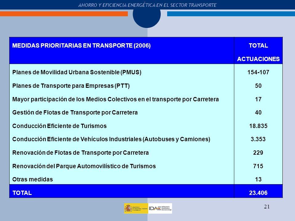 MEDIDAS PRIORITARIAS EN TRANSPORTE (2006) TOTAL ACTUACIONES
