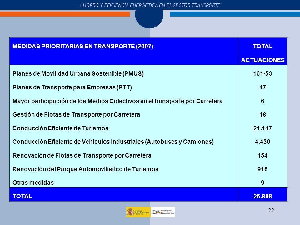 MEDIDAS PRIORITARIAS EN TRANSPORTE (2007) TOTAL ACTUACIONES