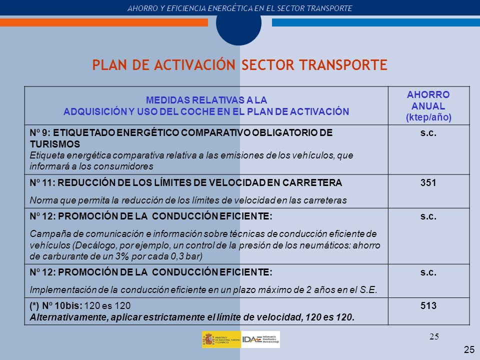 PLAN DE ACTIVACIÓN SECTOR TRANSPORTE