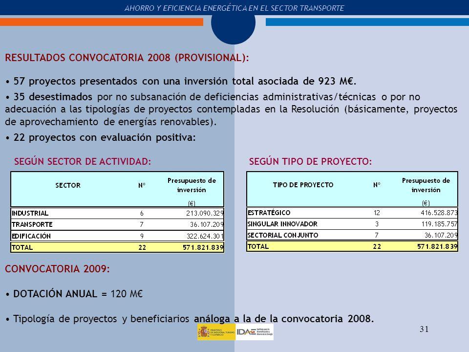 RESULTADOS CONVOCATORIA 2008 (PROVISIONAL):