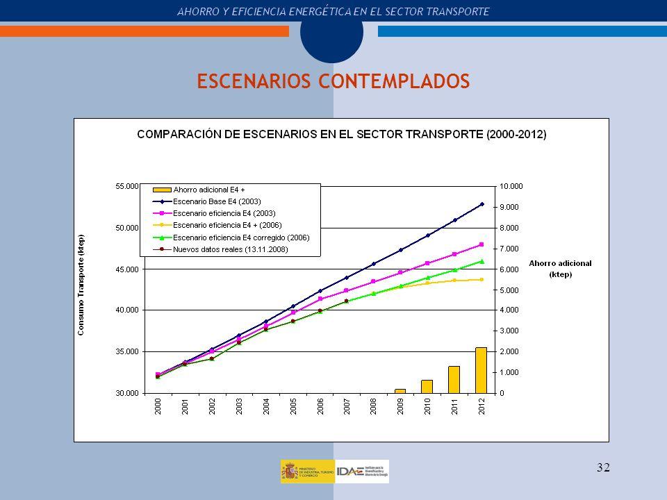 ESCENARIOS CONTEMPLADOS