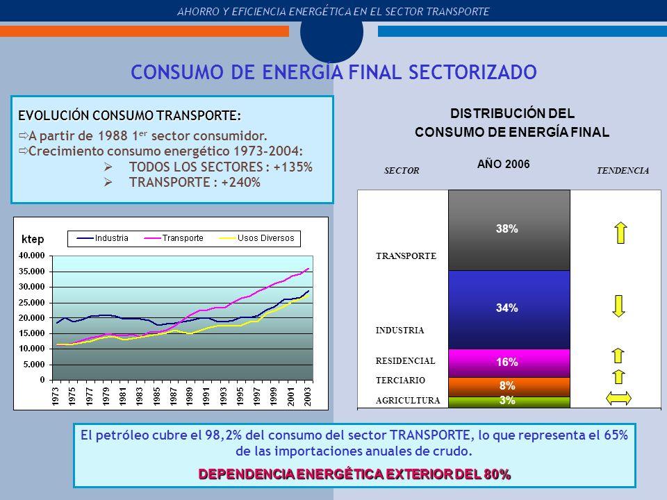 CONSUMO DE ENERGÍA FINAL SECTORIZADO