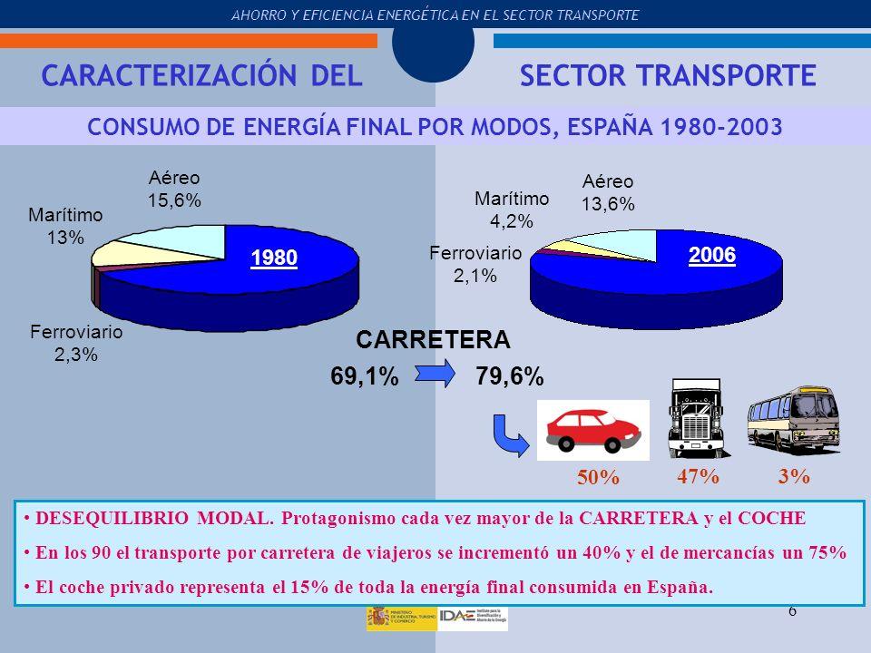 CONSUMO DE ENERGÍA FINAL POR MODOS, ESPAÑA 1980-2003