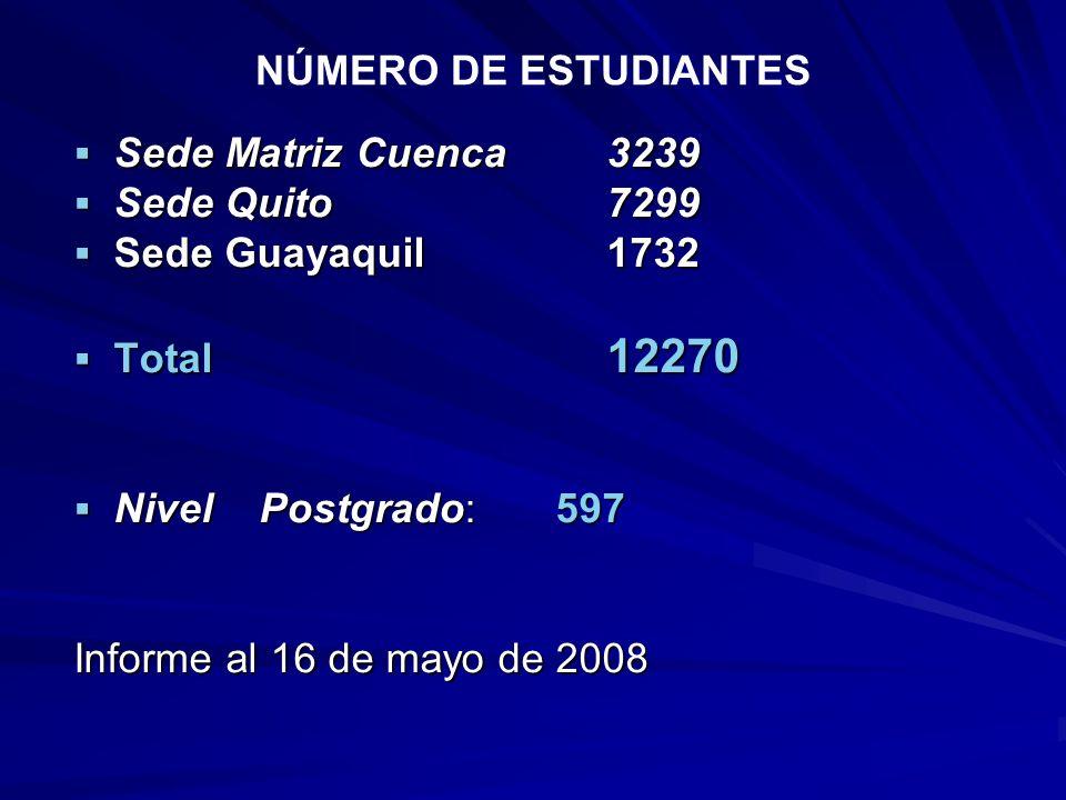 NÚMERO DE ESTUDIANTES Sede Matriz Cuenca 3239. Sede Quito 7299. Sede Guayaquil 1732. Total 12270.