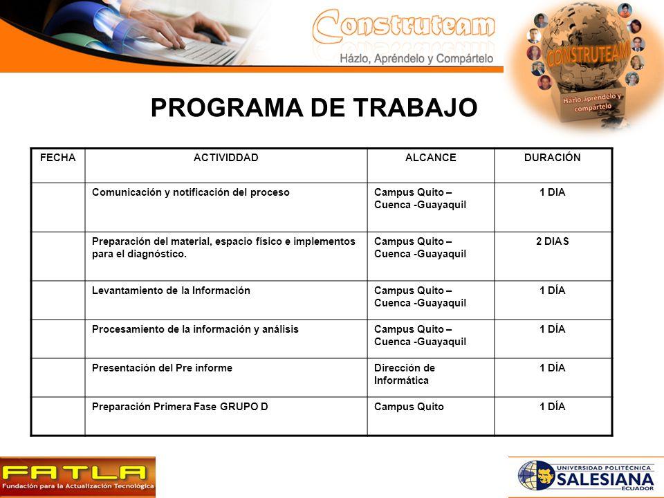 PROGRAMA DE TRABAJO FECHA ACTIVIDDAD ALCANCE DURACIÓN