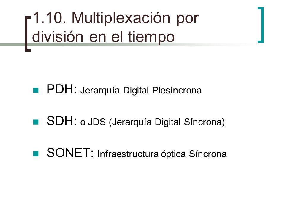 1.10. Multiplexación por división en el tiempo