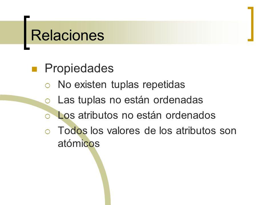 Relaciones Propiedades No existen tuplas repetidas