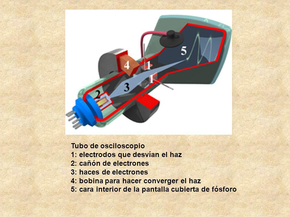 Tubo de osciloscopio 1: electrodos que desvían el haz 2: cañón de electrones 3: haces de electrones 4: bobina para hacer converger el haz 5: cara interior de la pantalla cubierta de fósforo