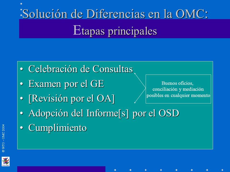 Solución de Diferencias en la OMC: Etapas principales