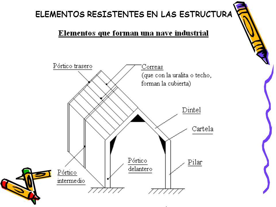 ELEMENTOS RESISTENTES EN LAS ESTRUCTURA