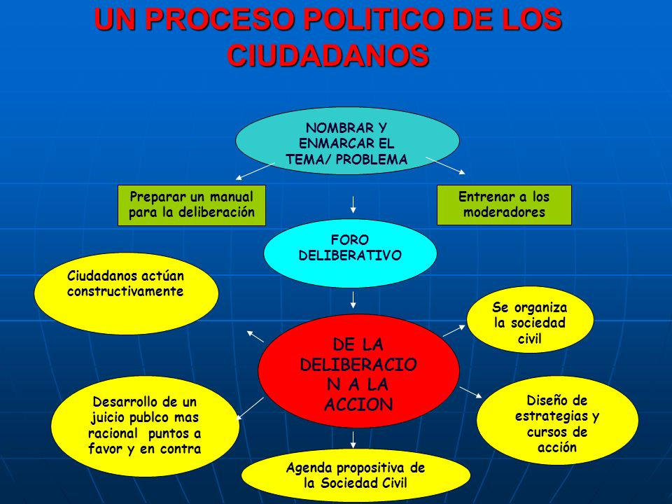 UN PROCESO POLITICO DE LOS CIUDADANOS