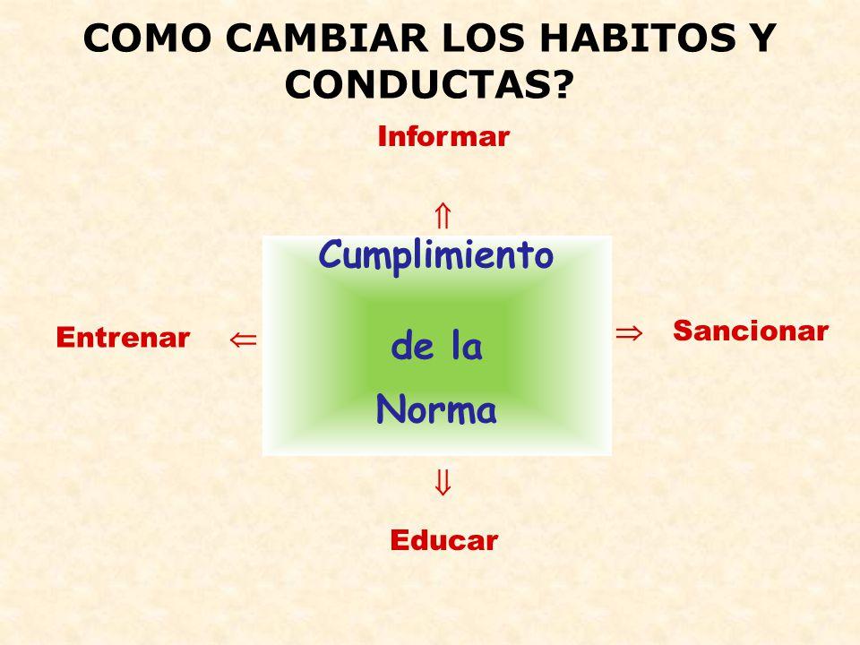 COMO CAMBIAR LOS HABITOS Y CONDUCTAS