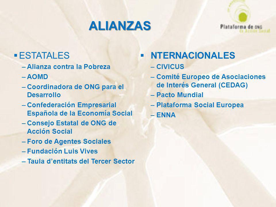 ALIANZAS ESTATALES NTERNACIONALES Alianza contra la Pobreza CIVICUS