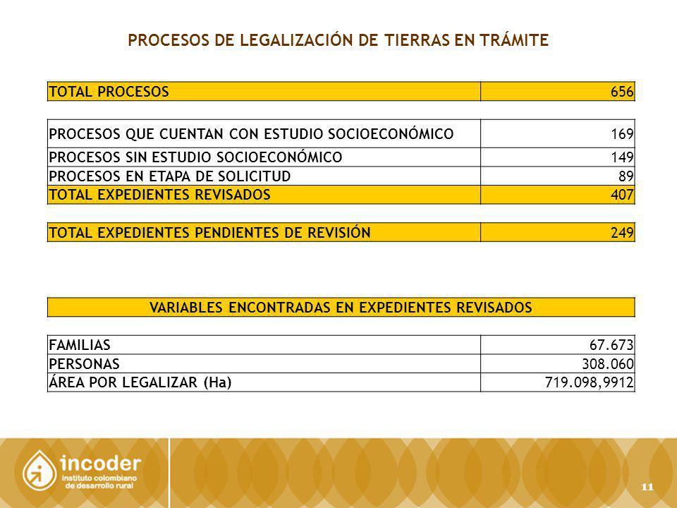 PROCESOS DE LEGALIZACIÓN DE TIERRAS EN TRÁMITE