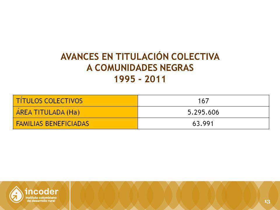 AVANCES EN TITULACIÓN COLECTIVA