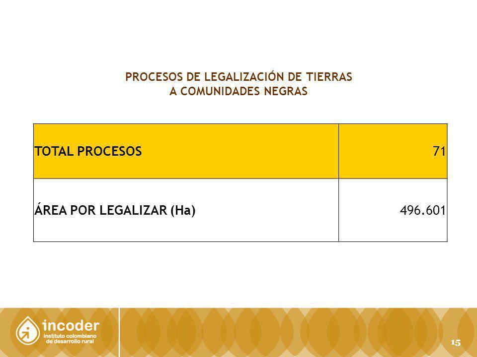 PROCESOS DE LEGALIZACIÓN DE TIERRAS A COMUNIDADES NEGRAS