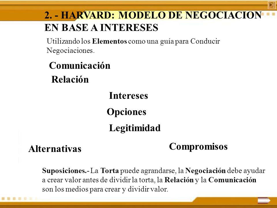 2. - HARVARD: MODELO DE NEGOCIACION EN BASE A INTERESES