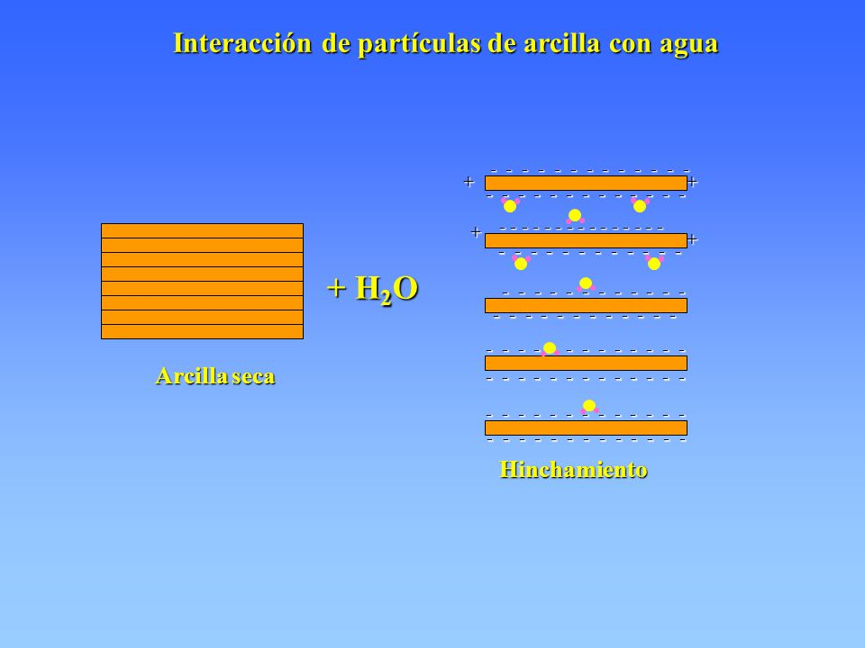 Interacción de partículas de arcilla con agua