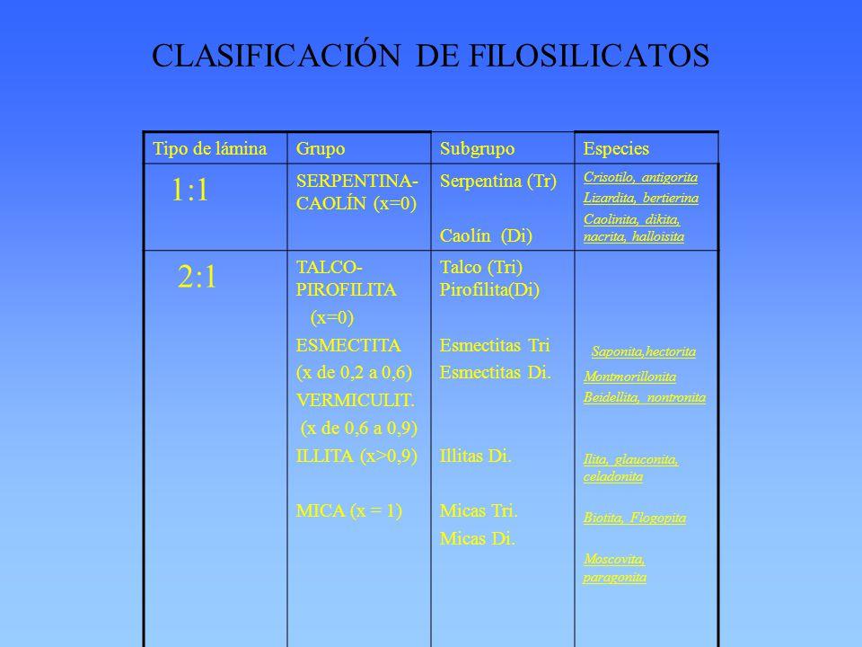 CLASIFICACIÓN DE FILOSILICATOS