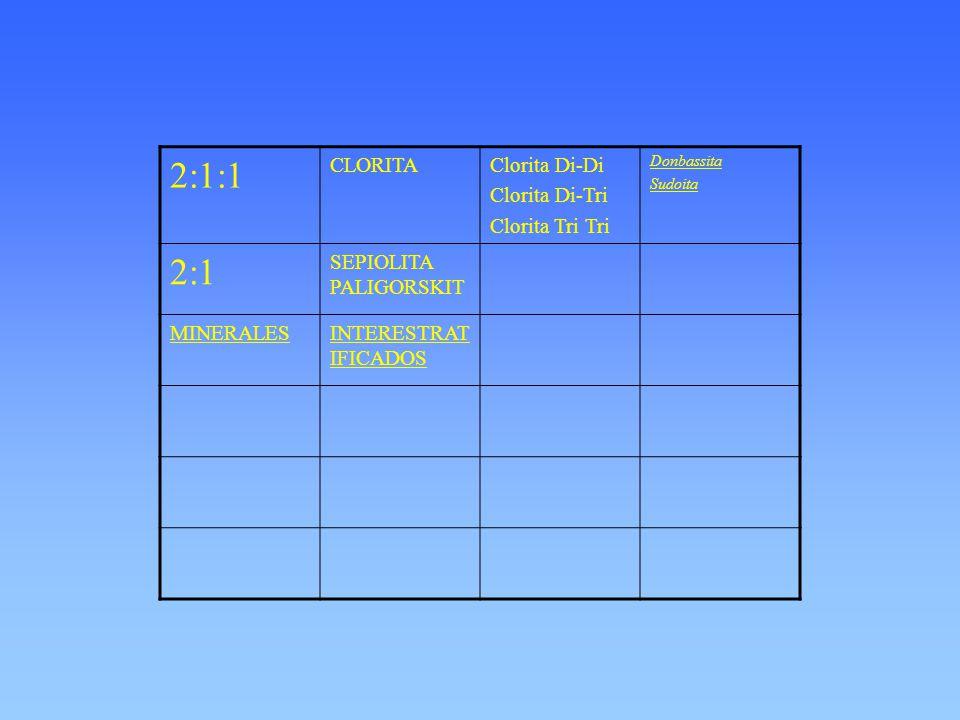 2:1:1 2:1 CLORITA Clorita Di-Di Clorita Di-Tri Clorita Tri Tri