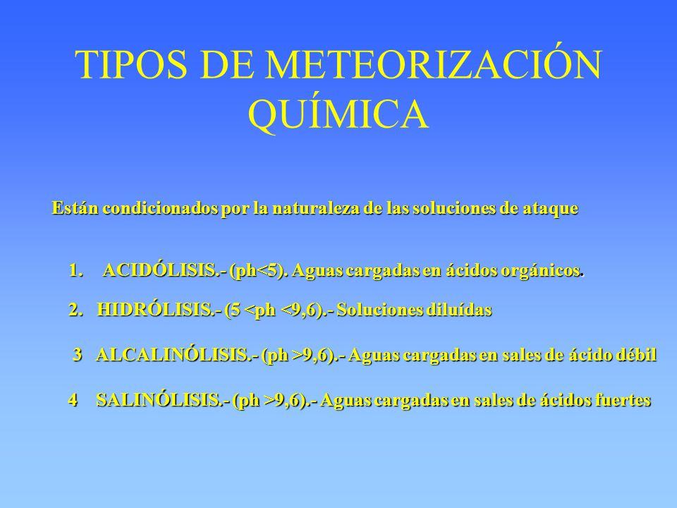 TIPOS DE METEORIZACIÓN QUÍMICA
