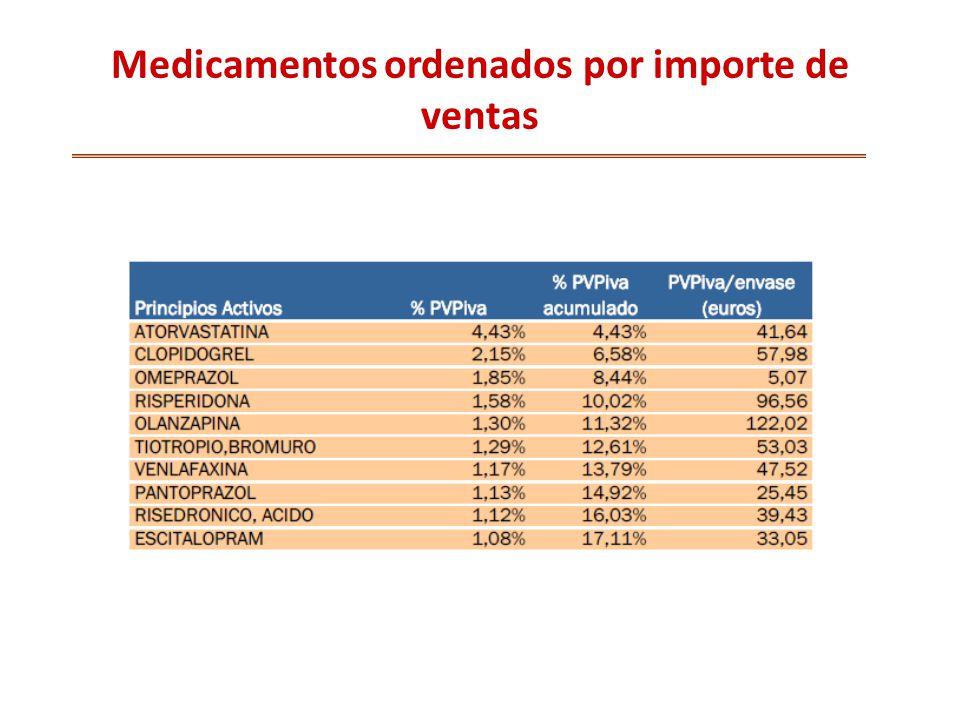 Medicamentos ordenados por importe de ventas