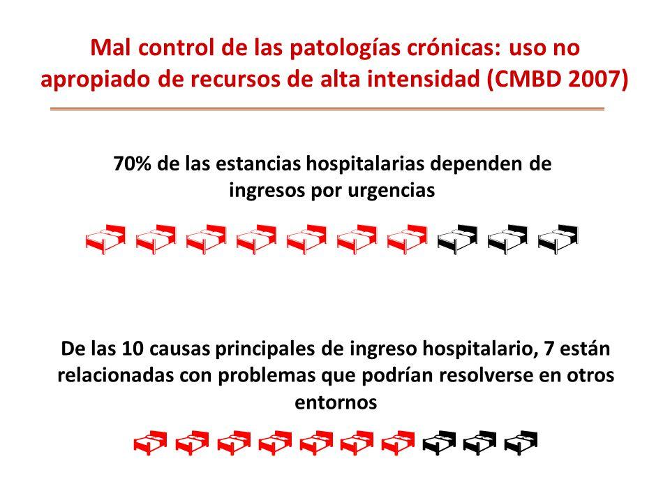 70% de las estancias hospitalarias dependen de