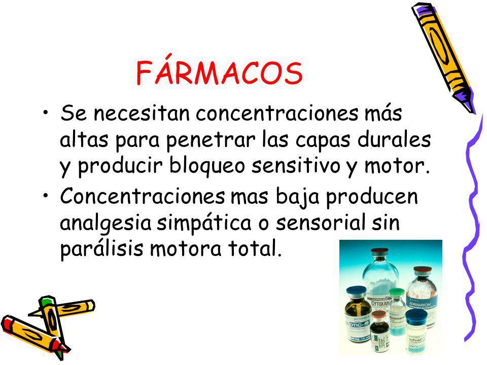 FÁRMACOS Se necesitan concentraciones más altas para penetrar las capas durales y producir bloqueo sensitivo y motor.