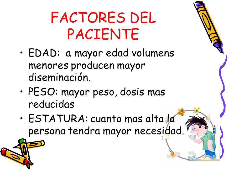 FACTORES DEL PACIENTE EDAD: a mayor edad volumens menores producen mayor diseminación. PESO: mayor peso, dosis mas reducidas.