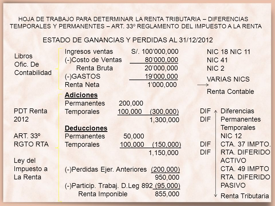 ESTADO DE GANANCIAS Y PERDIDAS AL 31/12/2012