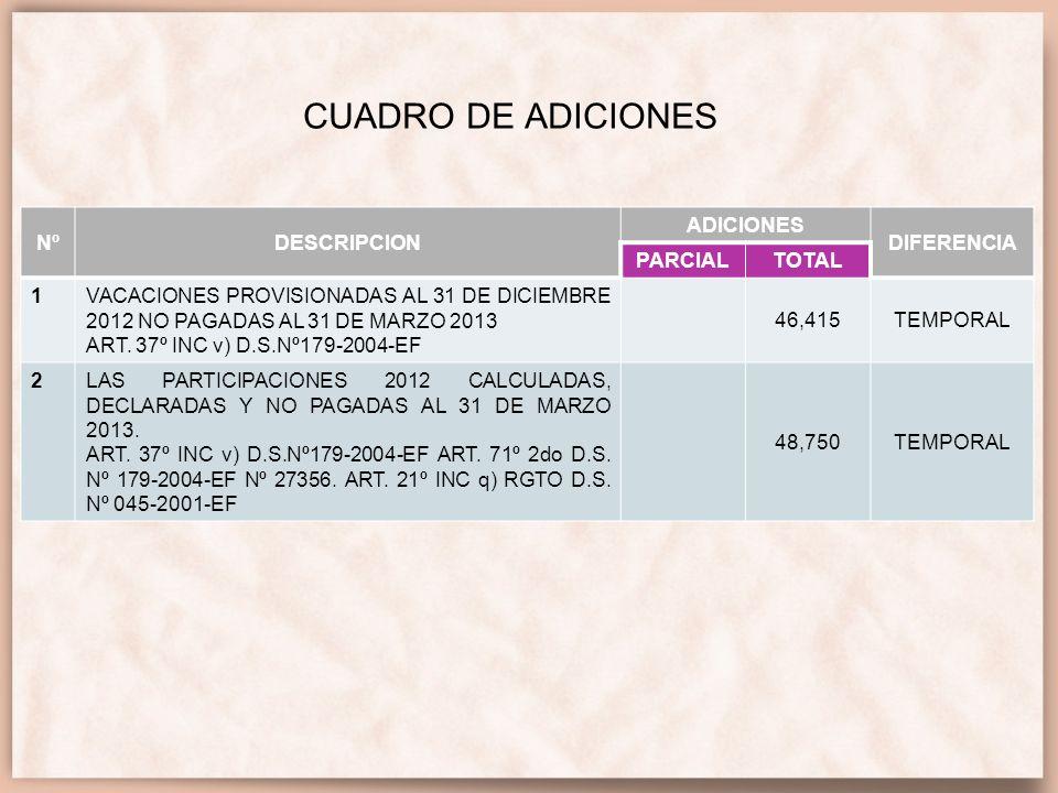 CUADRO DE ADICIONES Nº DESCRIPCION ADICIONES DIFERENCIA PARCIAL TOTAL