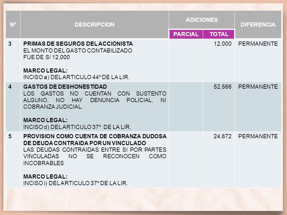 Nº DESCRIPCION. ADICIONES. DIFERENCIA. PARCIAL. TOTAL. 3. PRIMAS DE SEGUROS DEL ACCIONISTA. EL MONTO DEL GASTO CONTABILIZADO.