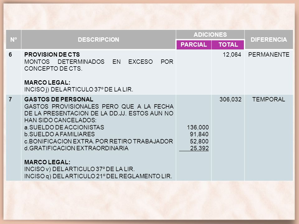 Nº DESCRIPCION. ADICIONES. DIFERENCIA. PARCIAL. TOTAL. 6. PROVISION DE CTS. MONTOS DETERMINADOS EN EXCESO POR CONCEPTO DE CTS.