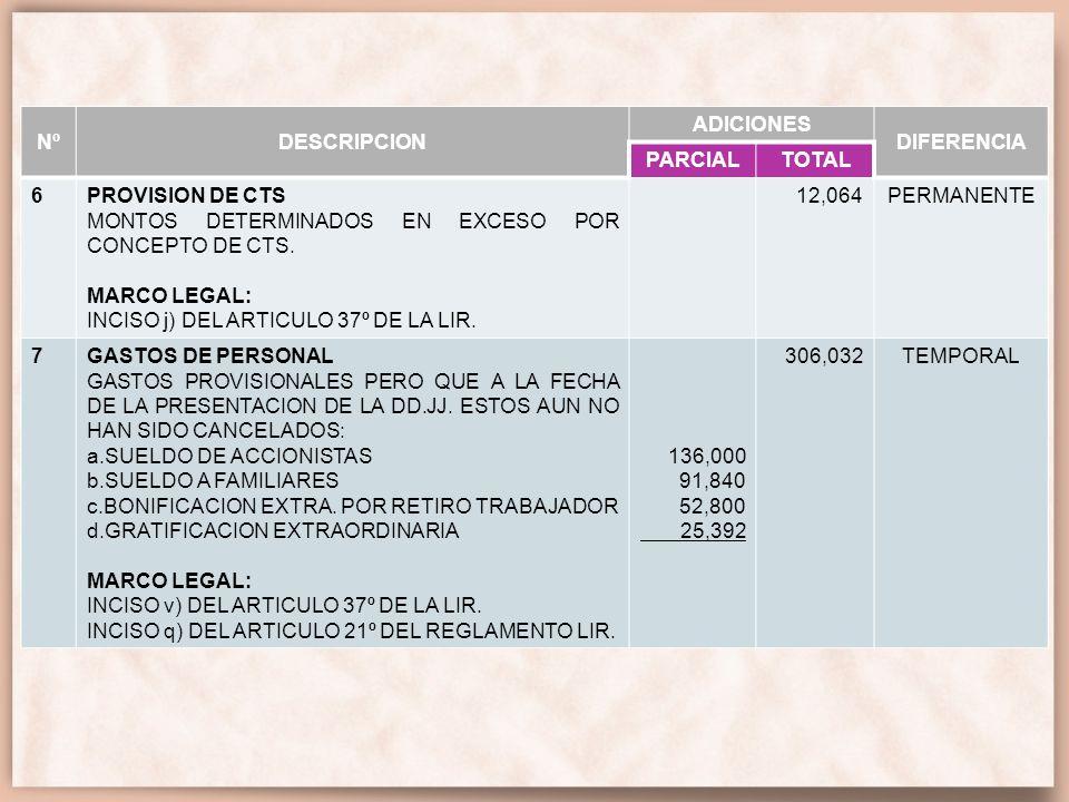 NºDESCRIPCION. ADICIONES. DIFERENCIA. PARCIAL. TOTAL. 6. PROVISION DE CTS. MONTOS DETERMINADOS EN EXCESO POR CONCEPTO DE CTS.