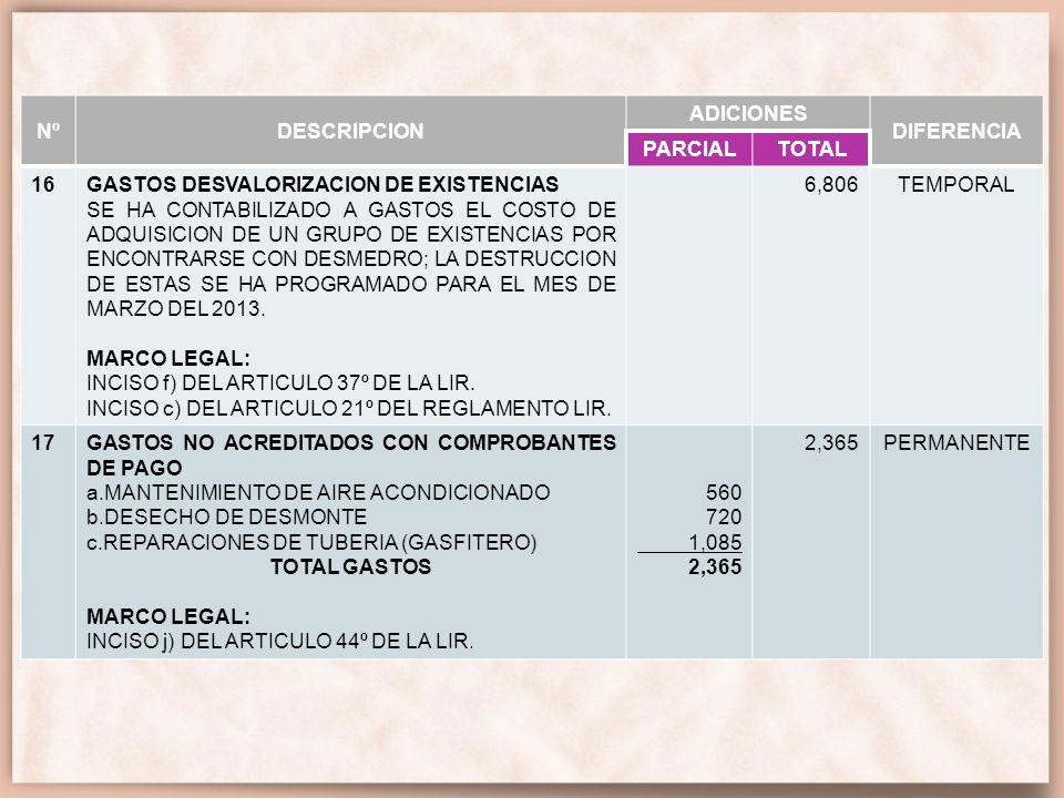 Nº DESCRIPCION. ADICIONES. DIFERENCIA. PARCIAL. TOTAL. 16. GASTOS DESVALORIZACION DE EXISTENCIAS.