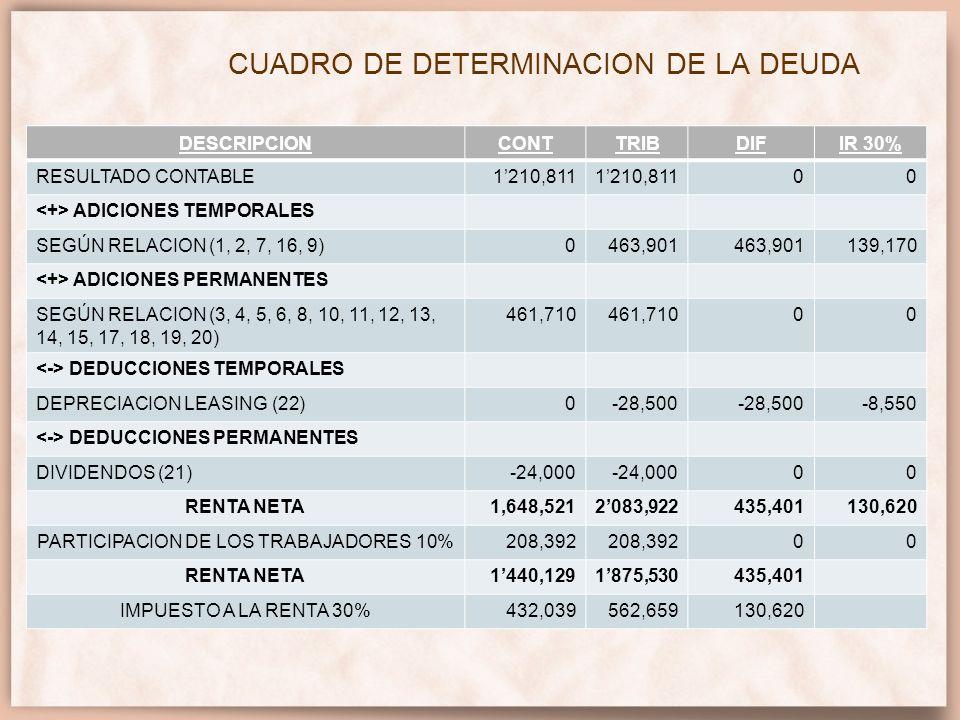 CUADRO DE DETERMINACION DE LA DEUDA