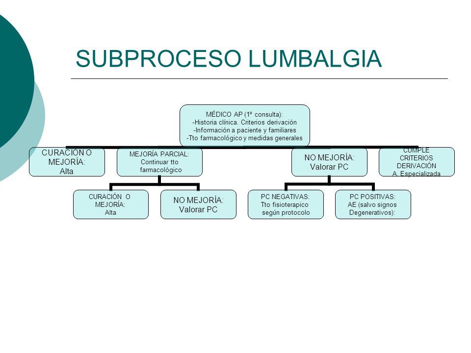 SUBPROCESO LUMBALGIA