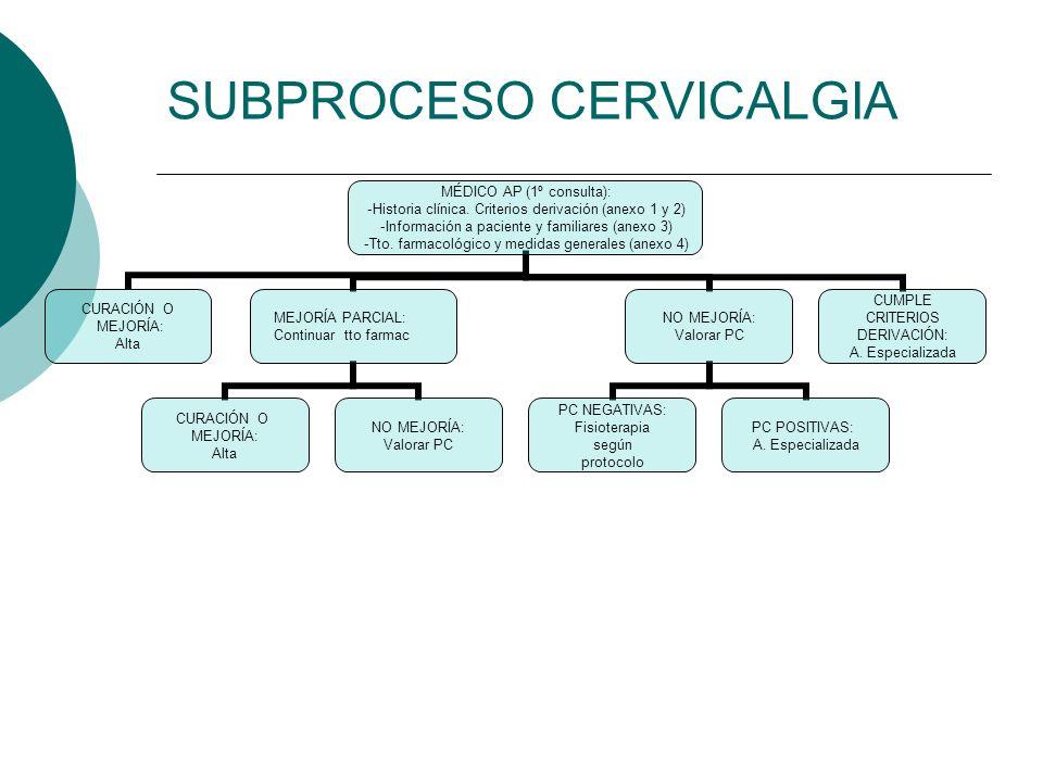 SUBPROCESO CERVICALGIA