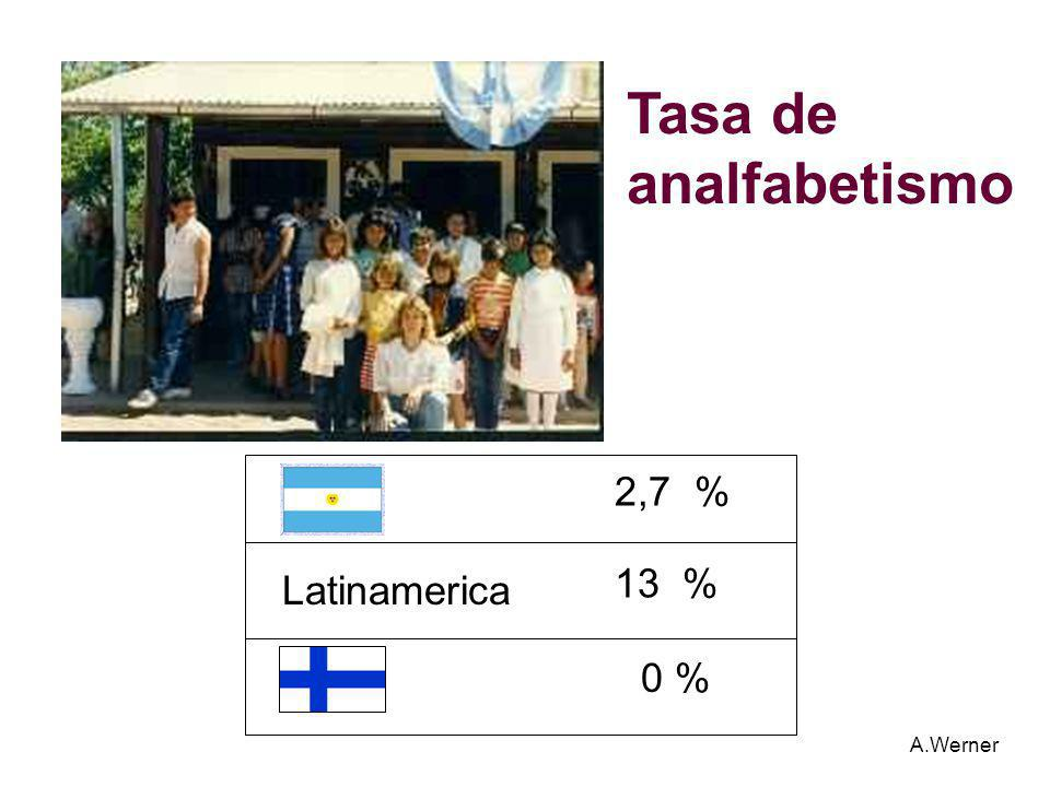 Tasa de analfabetismo 2,7 % 13 % Latinamerica 0 % A.Werner