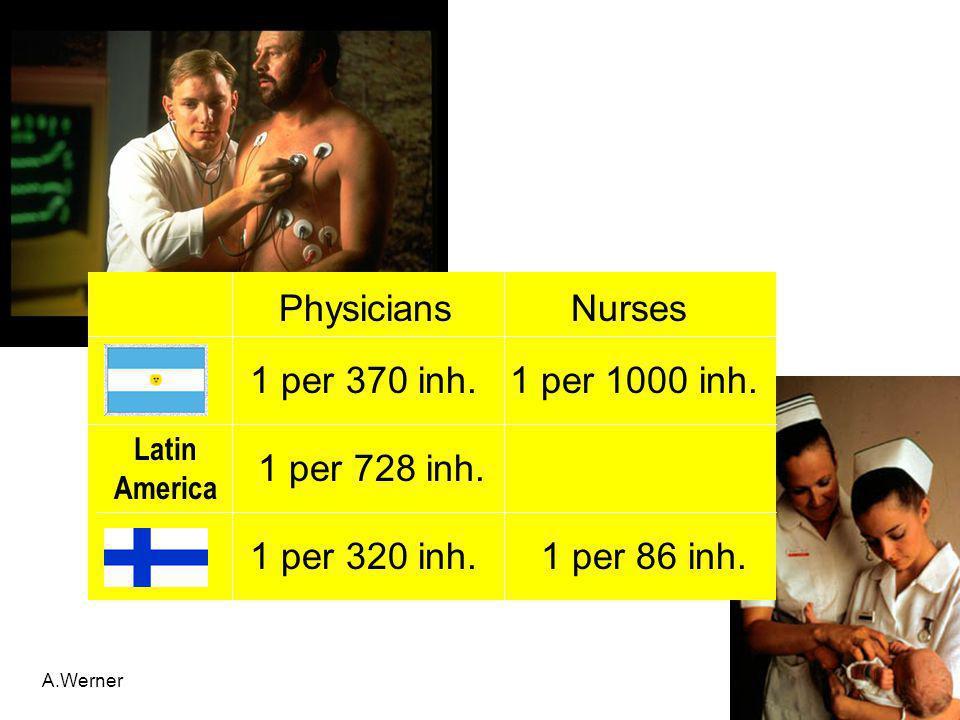 Physicians Nurses 1 per 370 inh. 1 per 1000 inh. 1 per 728 inh.