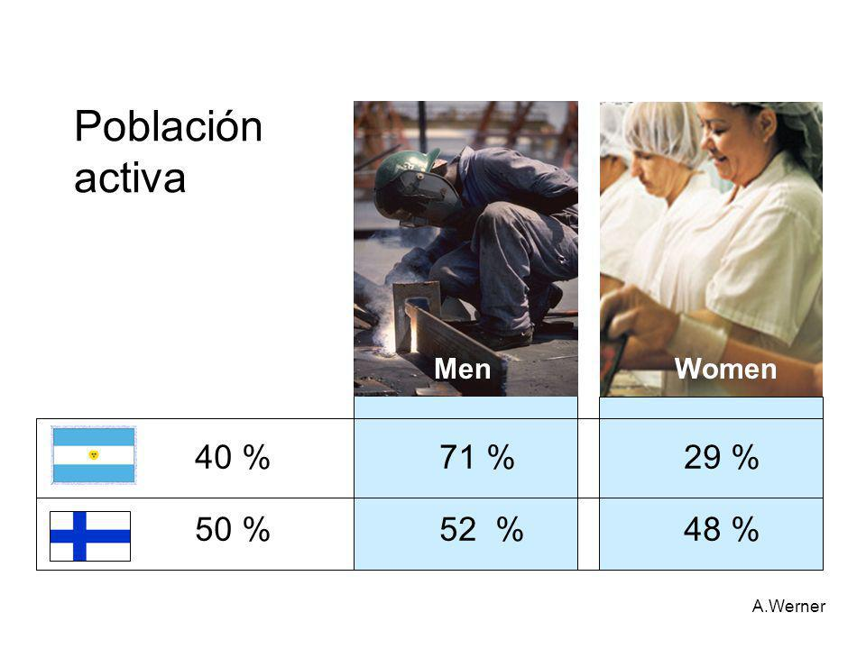 Población activa. 40 % 71 % 29 % 50 % 52 % 48 %