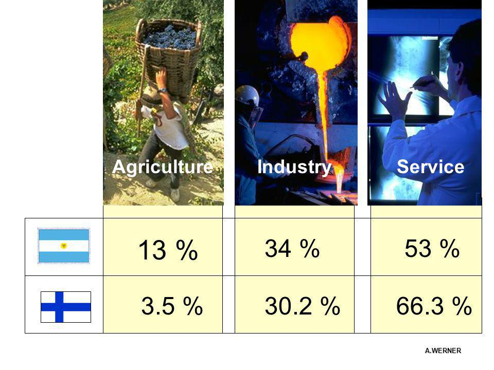 13 % 34 % 53 % 3.5 % 30.2 % 66.3 % Agriculture Industry Service