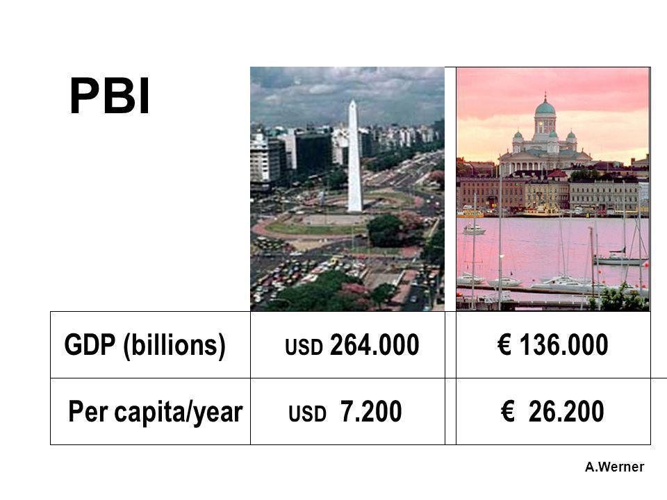 PBI GDP (billions) USD 264.000 € 136.000
