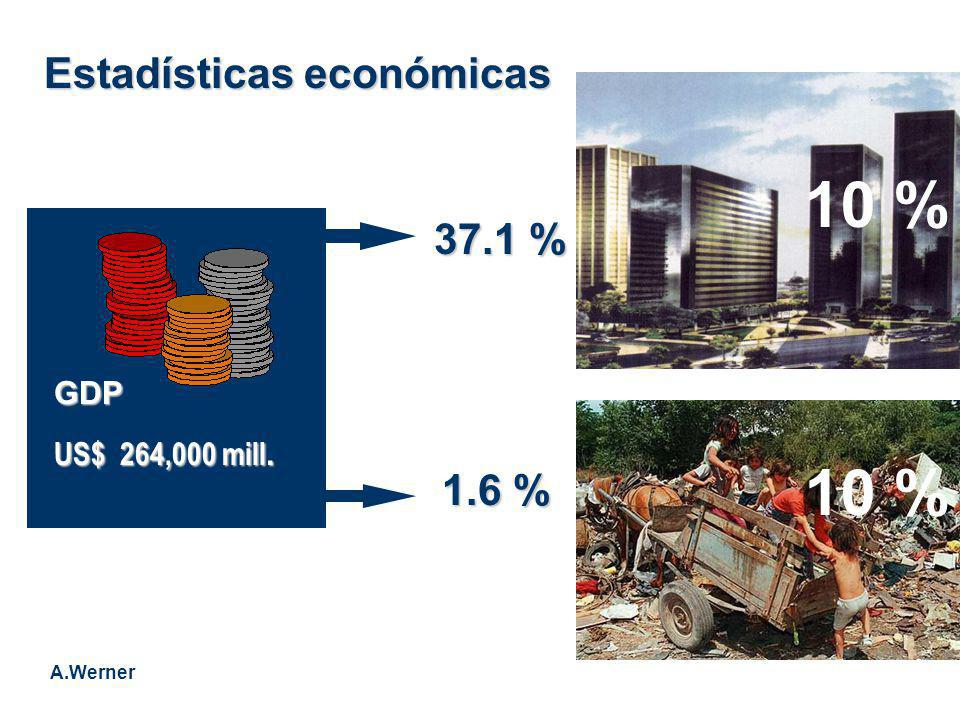 10 % 10 % Estadísticas económicas 37.1 % 1.6 % GDP US$ 264,000 mill.
