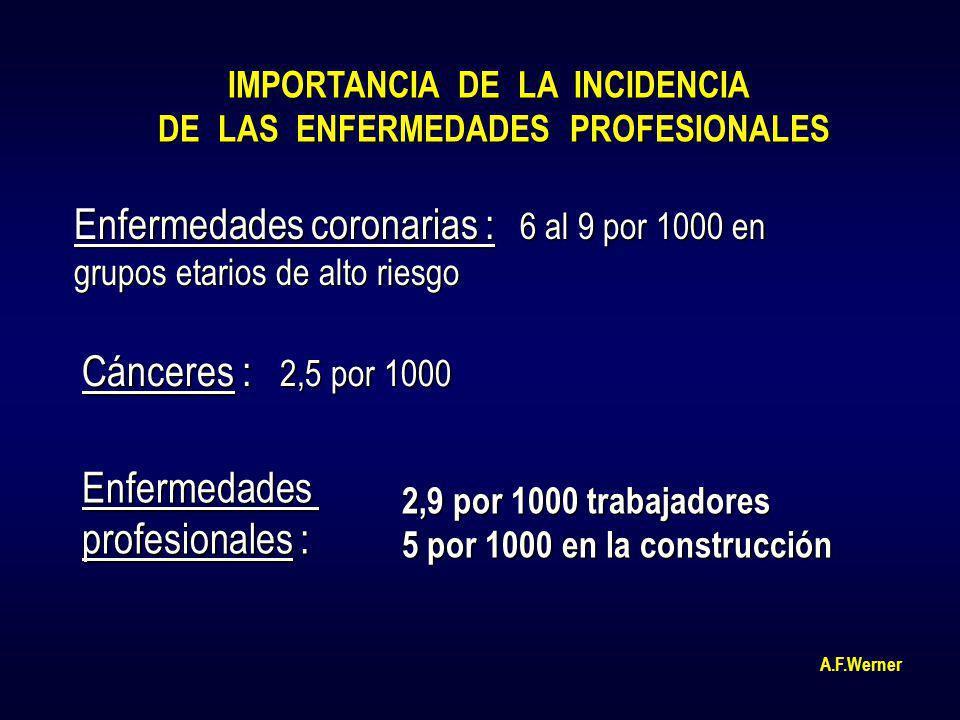 IMPORTANCIA DE LA INCIDENCIA DE LAS ENFERMEDADES PROFESIONALES