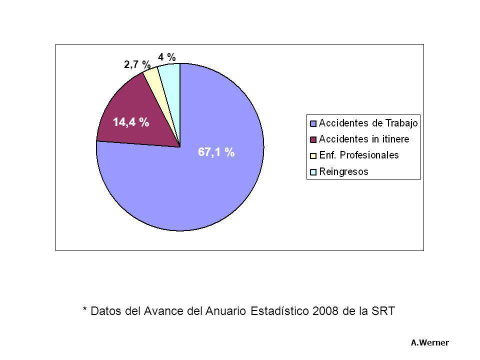 * Datos del Avance del Anuario Estadístico 2008 de la SRT