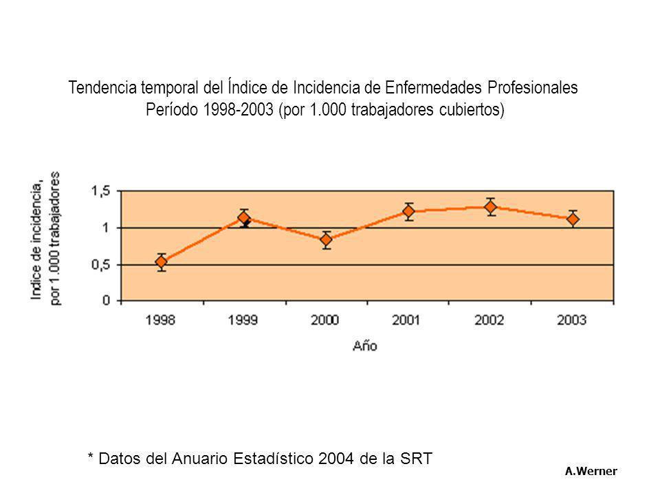 Período 1998-2003 (por 1.000 trabajadores cubiertos)